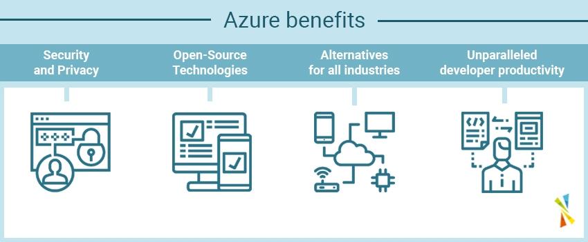 Azure benefits Team Venti