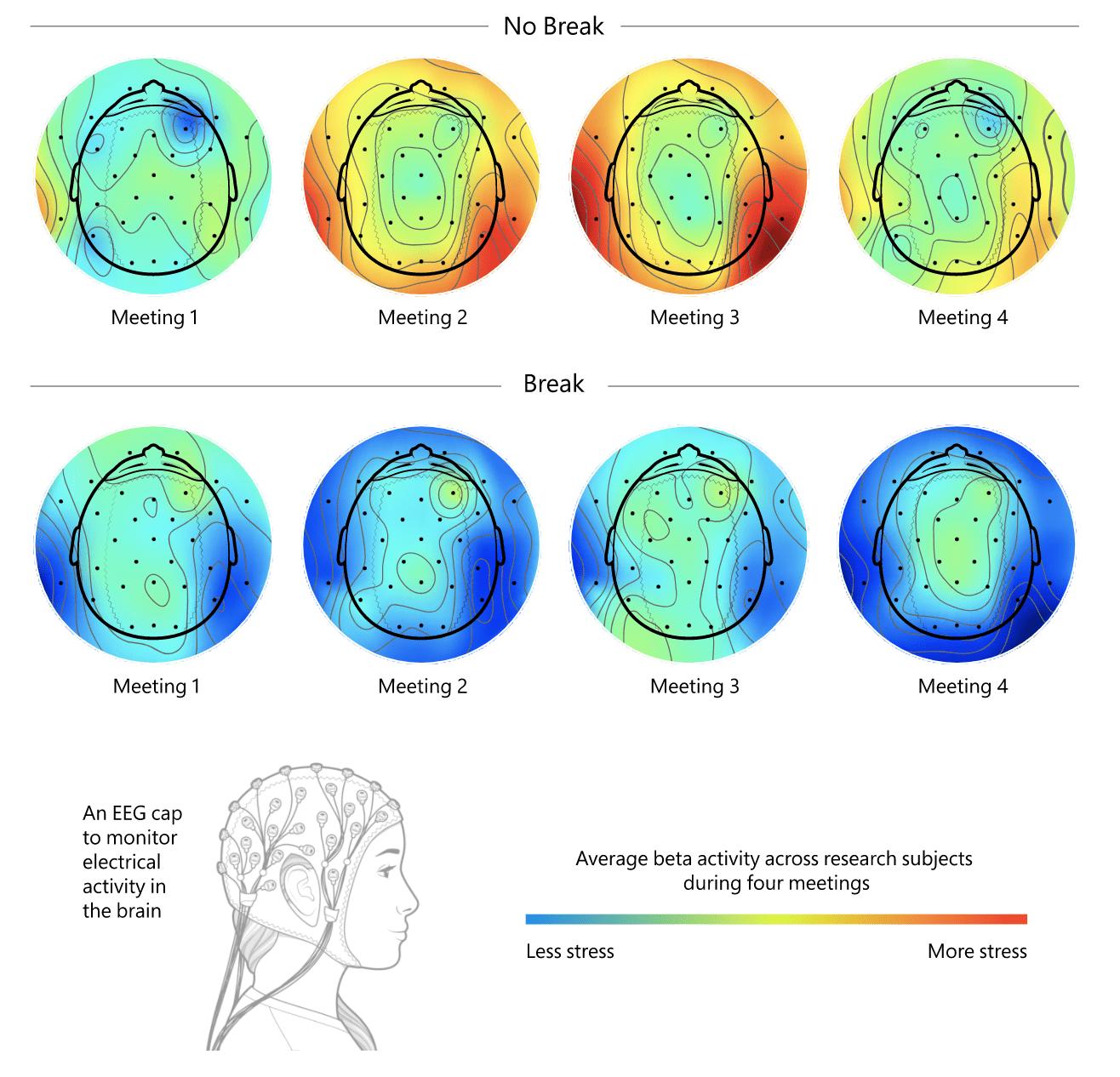 Your brain needs a break during virtual meetings in remote work