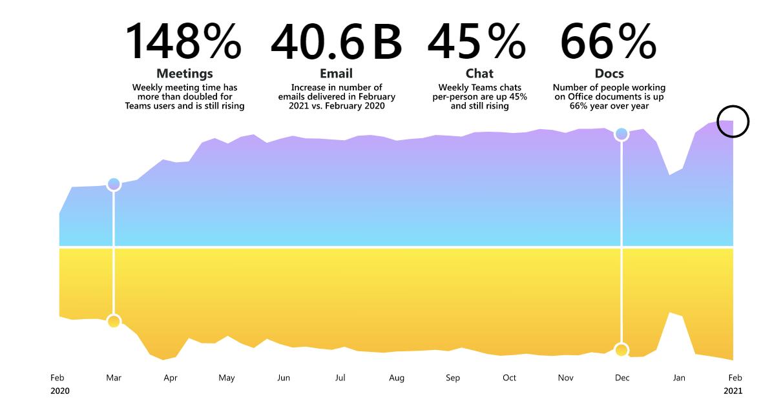 Microsoft Work Trend Index statistics digital work